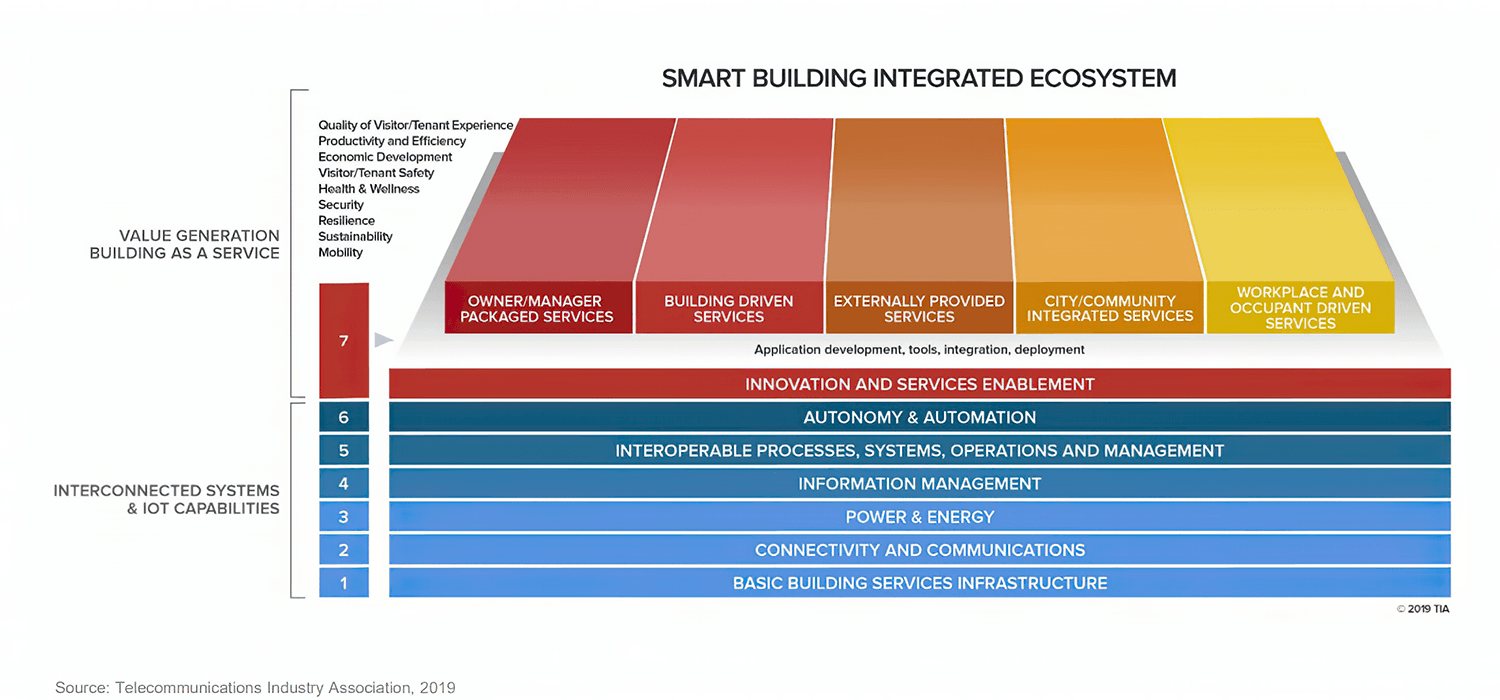 Smart Building Integrated Ecosystem